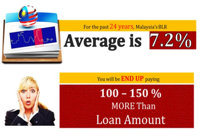 BLR loan rate | pfaasia.com