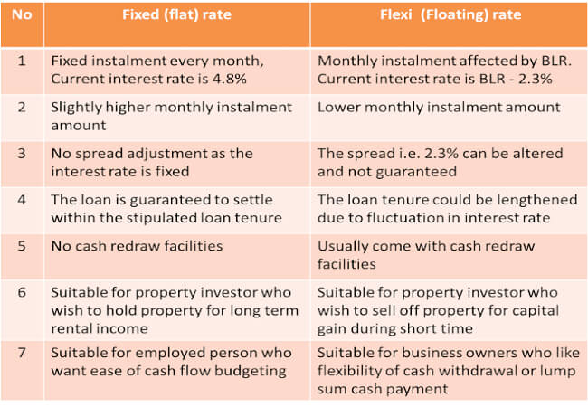 Flexi vs Fixed rate loan | pfaasia.com