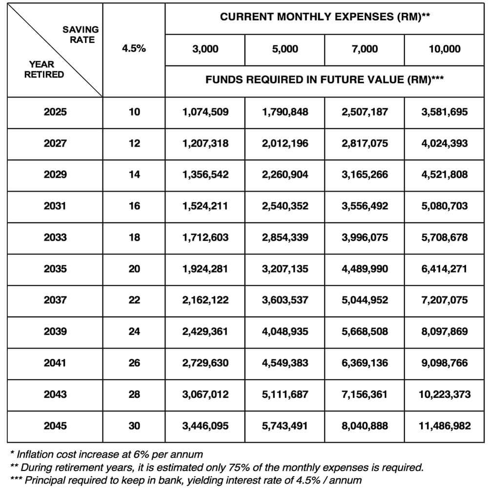 retirement cost | pfaasia.com