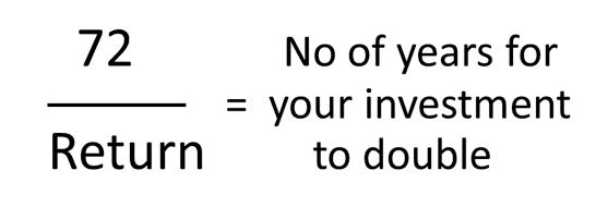 Rule of 72 | pfaasia.com