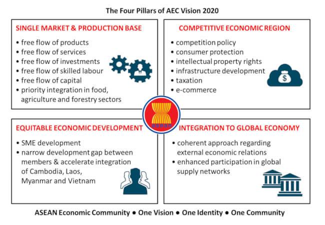 AEC vision 2020 | pfaasia.com