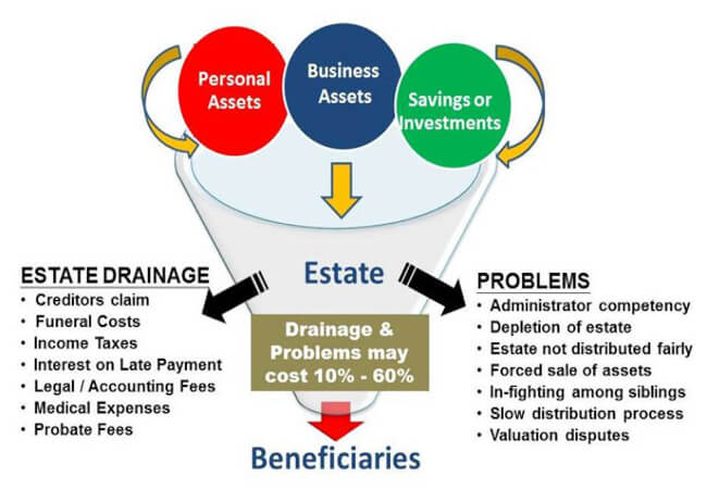 problem in estate distribution | pfaasia.com