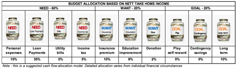 cash flow allocation | pfaasia.com