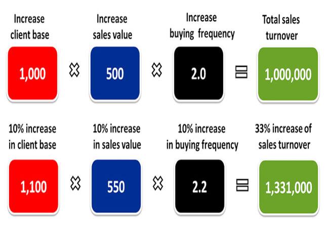 3 factors to grow your business | pfaasia.com